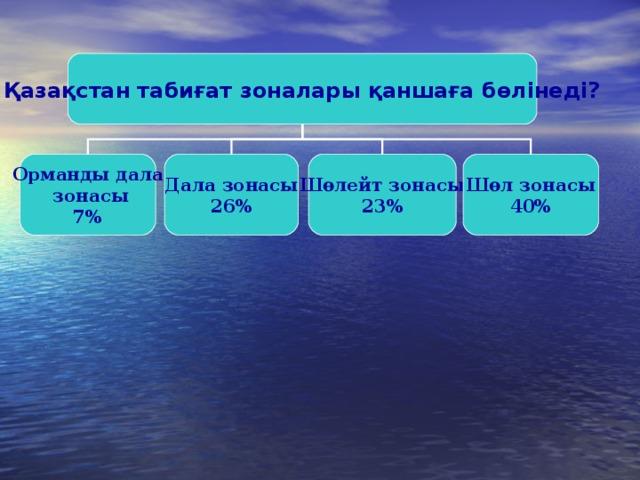 Қазақстан табиғат зоналары қаншаға бөлінеді? Орманды дала  зонасы 7 % Дала зонасы 26% Шөлейт зонасы 23% Шөл зонасы 40%