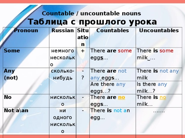 Countable / uncountable nouns  Таблица с прошлого урока  Pronoun Russian Some Situation немного несколько Any (not) + сколько-нибудь Countables Uncountables There are  some egg s ... - ? No нисколько There is  some milk_… There are  not any  egg s ... Not a\an Are there any eggs… ? There is  not any milk - ни одного нисколько There are  no  egg s ... Is there any milk… ? - There is  no  milk… There is not a n egg... …… .
