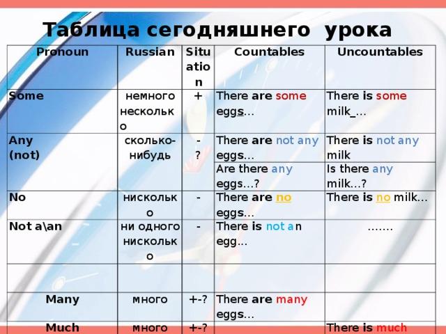 Таблица сегодняшнего урока Pronoun Russian Some Any (not) немного несколько Situation сколько-нибудь Countables + There are  some egg s ... No Uncountables - ? There is  some milk_… There are  not any  egg s ... нисколько Not a\an There is  not any milk Are there any eggs… ? - ни одного нисколько There are  no  egg s ... Is there any milk… ? Many - There is  no  milk… много Much There is not a n egg... +-? …… . A lot of много There are  many egg s ... +-? очень много +-? There is  much milk… I have got a lot of  egg s. I have got a lot of milk.