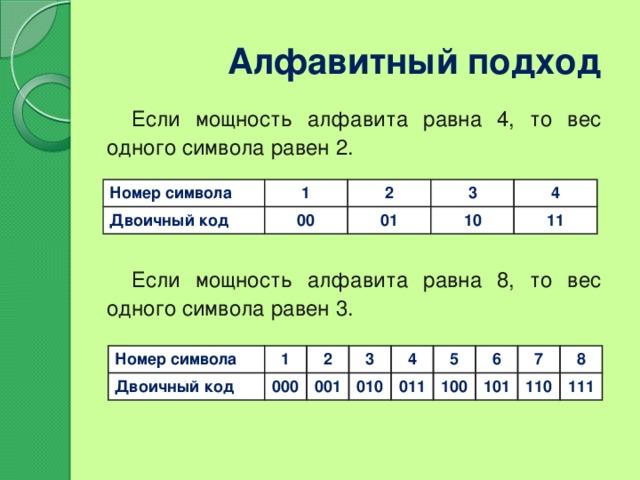 Алфавитный подход Если мощность алфавита равна 4, то вес одного символа равен 2. Если мощность алфавита равна 8, то вес одного символа равен 3. Номер символа 1 Двоичный код 2 00 3 01 4 10 11 Номер символа Двоичный код 1 2 000 3 001 4 010 011 5 6 100 7 101 8 110 111