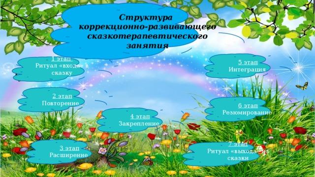 Структура коррекционно-развивающего сказкотерапевтического занятия 5 этап Интеграция 1 этап Ритуал «входа» в сказку 2 этап Повторение  6 этап Резюмирование 4 этап Закрепление 3 этап Расширение   7 этап Ритуал «выхода» из сказки