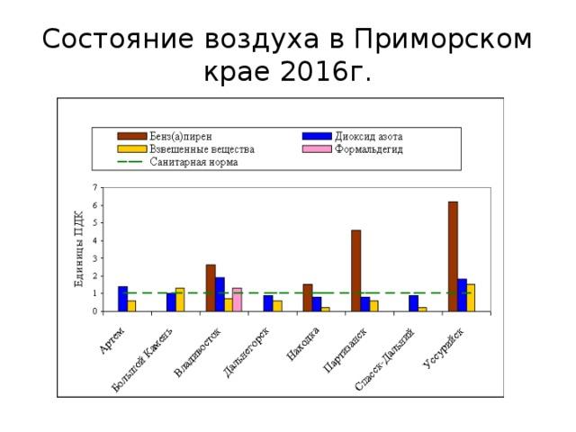 Доклад экологические проблемы приморского края 4792
