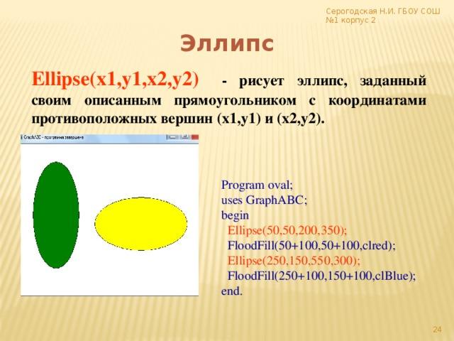 Серогодская Н.И. ГБОУ СОШ №1 корпус 2 Эллипс Ellipse(x1,y1,x2,y2)  - рисует эллипс, заданный своим описанным прямоугольником с координатами противоположных вершин (x1,y1) и (x2,y2). x1,y1 Program oval; uses GraphABC; begin  Ellipse(50,50,200,350);  FloodFill(50+100,50+100,clred);  Ellipse(250,150,550,300);  FloodFill(250+100,150+100,clBlue); end. x1,y1 x2,y2 x2,y2 17