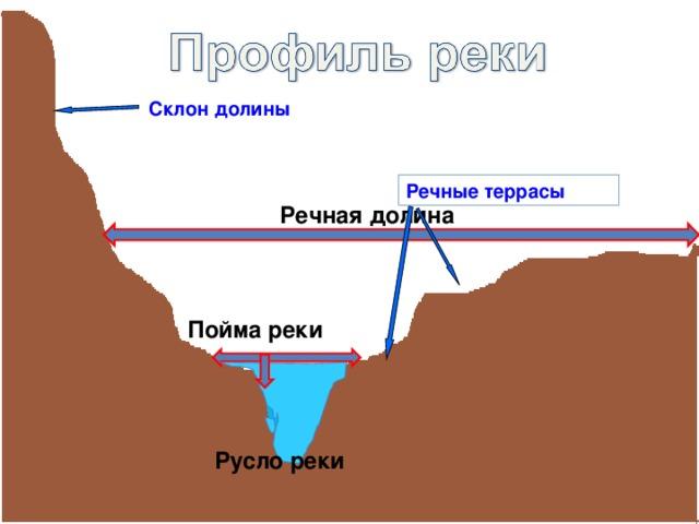 Склон долины Речные террасы Речная долина Пойма реки Русло реки
