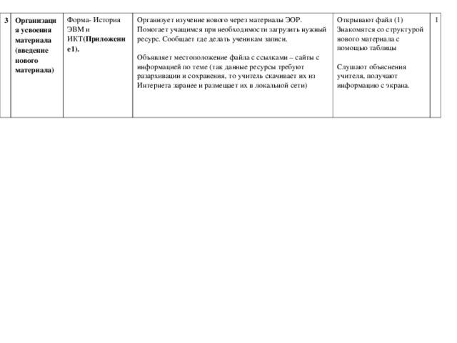 3 Организация усвоения материала  (введение нового  материала) Форма- История ЭВМ и ИКТ (Приложение1). Организует изучение нового через материалы ЭОР. Помогает учащимся при необходимости загрузить нужный ресурс. Сообщает где делать ученикам записи.   Объявляет местоположение файла с ссылками – сайты с информацией по теме (так данные ресурсы требуют разархивации и сохранения, то учитель скачивает их из Интернета заранее и размещает их в локальной сети) Открывают файл (1)  Знакомятся со структурой нового материала с помощью таблицы   Слушают объяснения учителя, получают информацию с экрана. 1