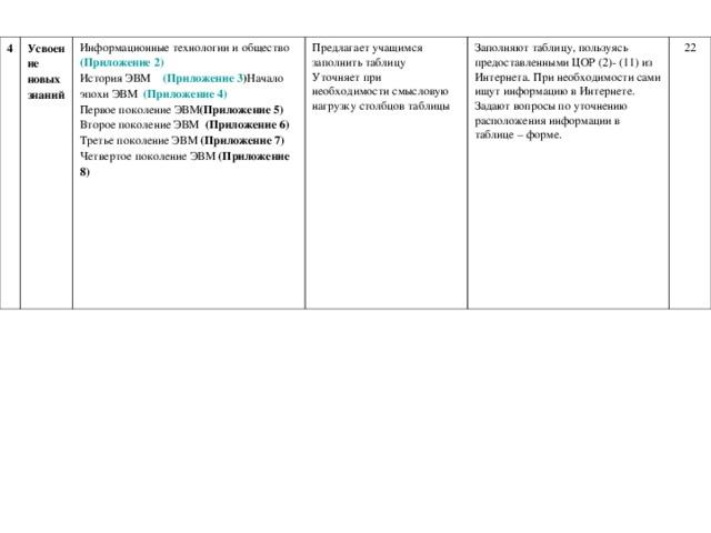 4 Усвоение новых знаний Информационные технологии и общество (Приложение 2)  История ЭВМ (Приложение 3 ) Начало эпохи ЭВМ (Приложение 4)  Первое поколение ЭВМ (Приложение 5)  Второе поколение ЭВМ (Приложение 6)  Третье поколение ЭВМ (Приложение 7)  Четвертое поколение ЭВМ (Приложение 8)   Предлагает учащимся заполнить таблицу  Уточняет при необходимости смысловую нагрузку столбцов таблицы Заполняют таблицу, пользуясь предоставленными ЦОР (2)- (11) из Интернета. При необходимости сами ищут информацию в Интернете.  Задают вопросы по уточнению расположения информации в таблице – форме. 22