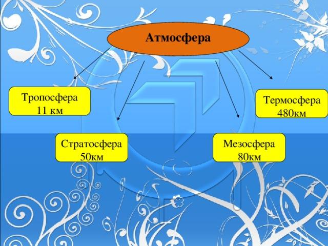 Атмосфера  Тропосфера 11 км Термосфера 480км Стратосфера 50км Мезосфера 80км