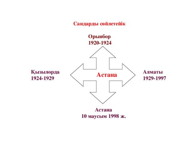 Сандарды сөйлетейік   Орынбор   1920-1924    Астана Қызылорда 1924-1929 Алматы 1929-1997 Астана 10 маусым 1998 ж.