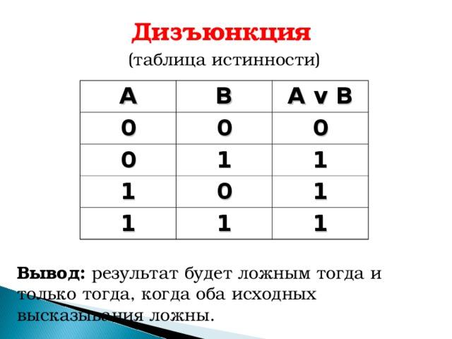 Дизъюнкция  (таблица истинности) А В 0 A v B 0 0 1 0 1 0 1 1 1 1 1 Вывод: результат будет ложным тогда и только тогда, когда оба исходных высказывания ложны.