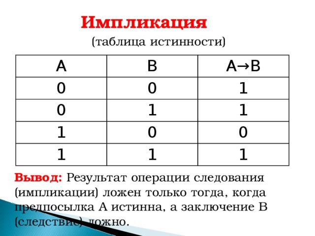Импликация  (таблица истинности) А В 0 0 А → В 0 1 1 1 1 0 1 1 0 1 Вывод: Результат операции следования (импликации) ложен только тогда, когда предпосылка А истинна, а заключение В (следствие) ложно.