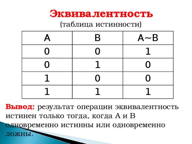 Эквивалентность  (таблица истинности) А В 0 0 А ~ В 0 1 1 1 0 0 1 1 0 1 Вывод: результат операции эквивалентность истинен только тогда, когда А и В одновременно истинны или одновременно ложны.