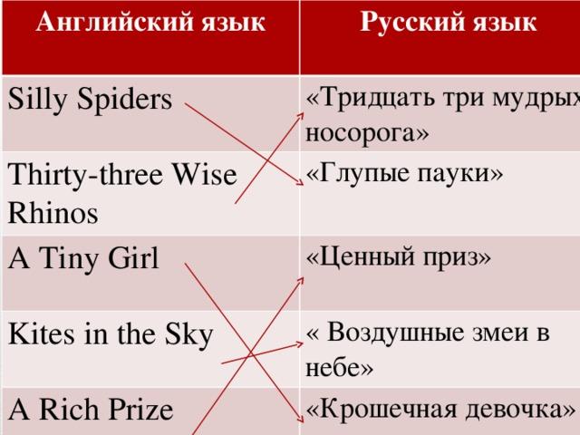 Английский язык Русский язык Silly Spiders «Тридцать три мудрых носорога» Thirty-three Wise Rhinos «Глупые пауки» A Tiny Girl Kites in the Sky «Ценный приз» « Воздушные змеи в небе» A Rich Prize «Крошечная девочка»