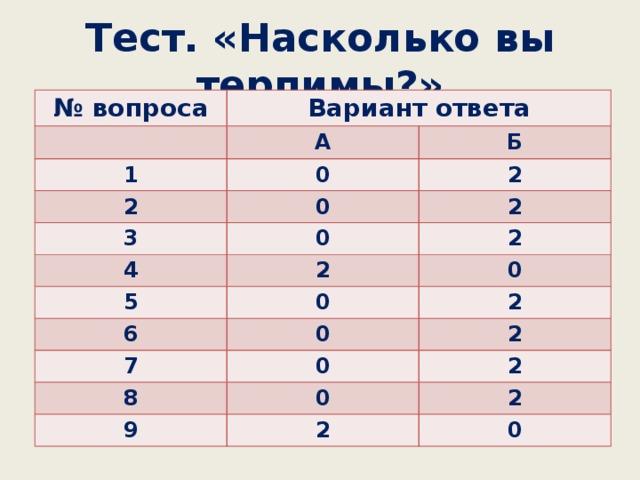 Тест. «Насколько вы терпимы?» № вопроса Вариант ответа А 1 Б 0 2 2 0 3 2 0 4 5 2 2 0 0 6 2 0 7 2 0 8 2 0 9 2 2 0