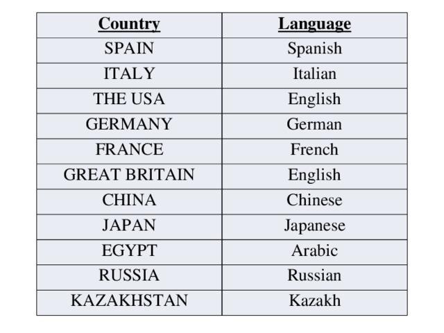 Country Language SPAIN Spanish ITALY Italian THE USA English GERMANY German FRANCE GREAT BRITAIN French English CHINA Chinese JAPAN Japanese EGYPT Arabic RUSSIA Russian KAZAKHSTAN Kazakh