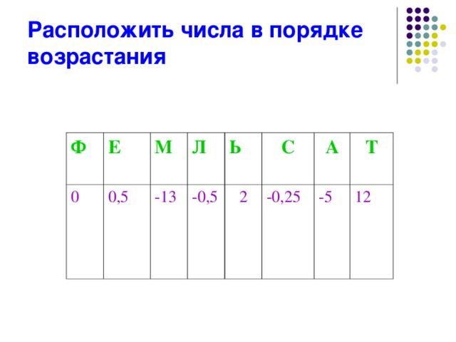 Расположить числа в порядке возрастания  Ф Е 0 0,5 М Л -13 -0,5 Ь С 2 -0,25 А Т -5 12
