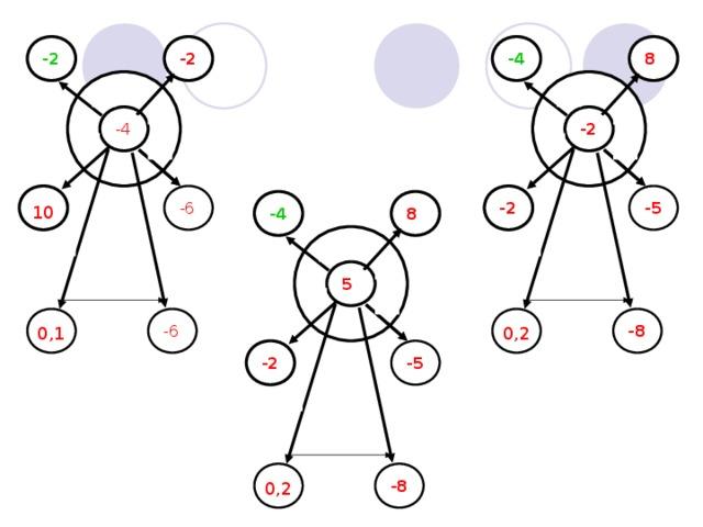 -2 -2 -4 8 - - х х -2 -4 : : + + -2 -5 -6 10 -4 8 х х : : - х 5 : + -8 -6 0,1 0,2 -2 -5 х : -8 0,2