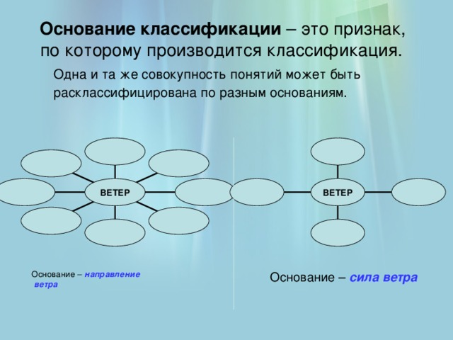 Основание классификации – это признак,  по которому производится классификация.   Одна и та же совокупность понятий может быть расклассифицирована по разным основаниям.  ВЕТЕР ВЕТЕР  Основание – направление    ветра Основание – сила ветра