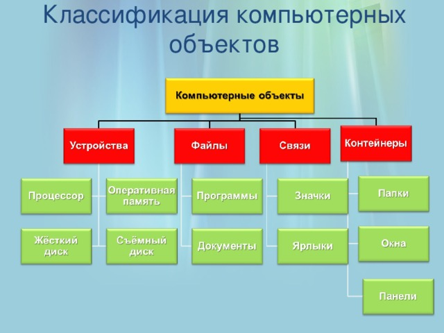 Классификация компьютерных объектов