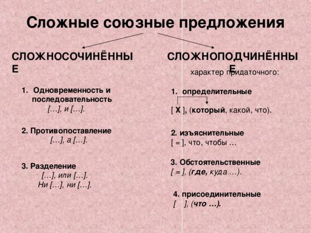 Сложные союзные предложения СЛОЖНОПОДЧИНЁННЫЕ СЛОЖНОСОЧИНЁННЫЕ  характер придаточного: Одновременность и последовательность [ … ] , и [ … ] . определительные  [  Х ] , ( который , какой, что). 2.  Противопоставление [ … ] , а [ … ] . 2. изъяснительные [ = ] , что, чтобы … 3. Обстоятельственные [ = ] , ( где, куда …). 3. Разделение [ … ] , или [ … ] . Ни [ … ] , ни [ … ] .  4. присоединительные [  ] , ( что …).