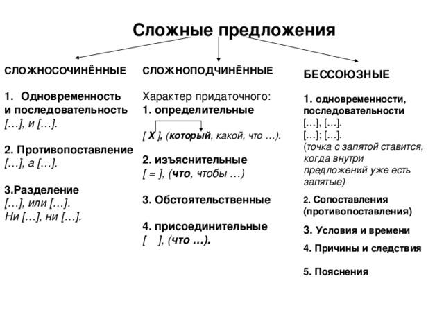 Сложные предложения СЛОЖНОСОЧИНЁННЫЕ СЛОЖНОПОДЧИНЁННЫЕ Характер придаточного: 1. определительные  [  Х ] , ( который , какой, что …).  2. изъяснительные [ = ] , ( что , чтобы …)  3. Обстоятельственные  4. присоединительные [  ] , ( что …).  Одновременность и последовательность [ … ] , и [ … ] .  2. Противопоставление [ … ] , а [ … ] .  3.Разделение [ … ] , или [ … ] . Ни [ … ] , ни [ … ] .   БЕССОЮЗНЫЕ  1.  одновременности, последовательности [ … ] , [ … ] . [ … ] ; [ … ] . ( точка с запятой ставится, когда внутри предложений уже есть запятые)  2. Сопоставления (противопоставления)  3. Условия и времени  4. Причины и следствия  5. Пояснения