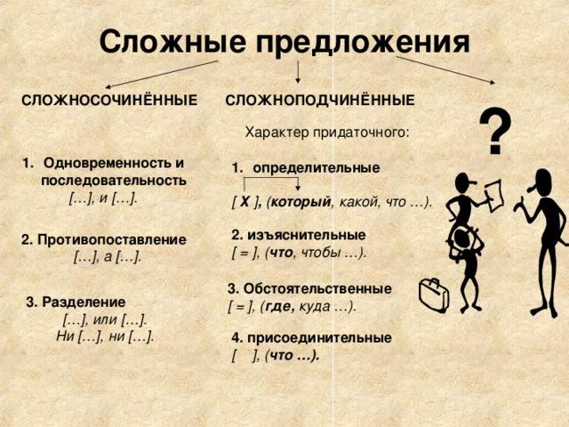 Сложные предложения СЛОЖНОПОДЧИНЁННЫЕ ? СЛОЖНОСОЧИНЁННЫЕ  Характер придаточного: Одновременность и последовательность [ … ] , и [ … ] . определительные  [  Х ] , ( который , какой, что …). 2. изъяснительные [ = ] , ( что , чтобы …). 2.  Противопоставление [ … ] , а [ … ] . 3. Обстоятельственные [ = ] , ( где, куда …). 3. Разделение [ … ] , или [ … ] . Ни [ … ] , ни [ … ] .  4. присоединительные [  ] , ( что …).