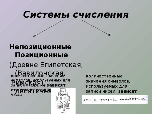 Системы счисления Непозиционные Позиционные (Древне Египетская, (Вавилонская,  Римская) десятичная) количественные значения символов, используемых для записи чисел, не зависят  от места их позиции в коде числа количественные значения символов, используемых для записи чисел, зависят от места их положения в коде числа