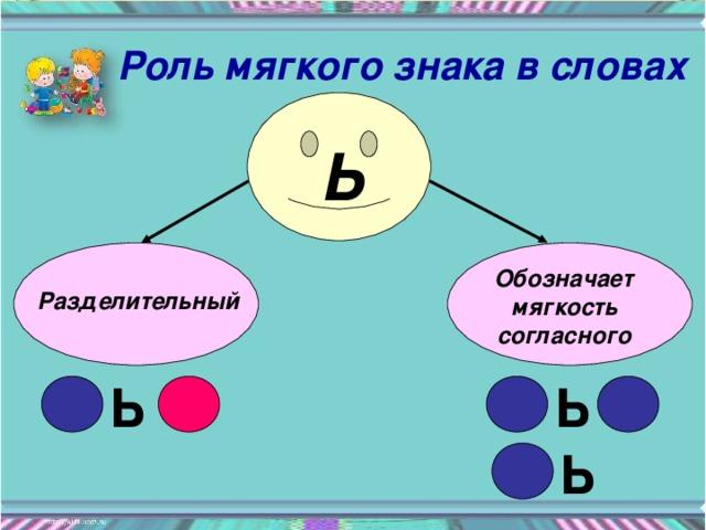 Роль мягкого знака в словах Ь  Обозначает мягкость согласного Разделительный  Ь Ь Ь