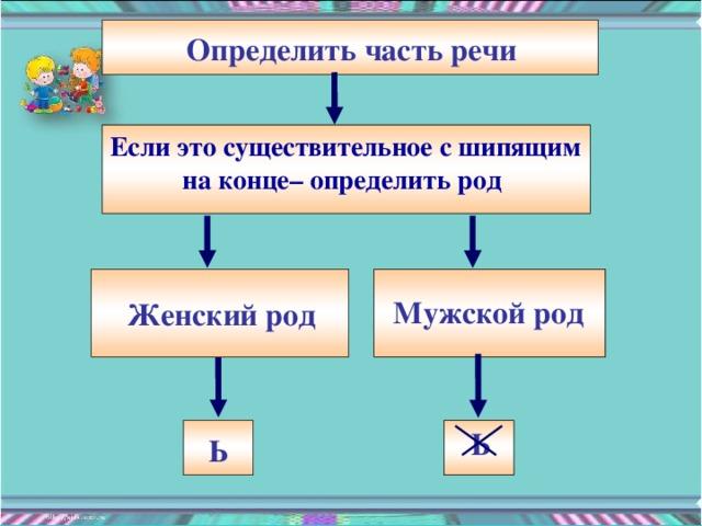 Определить часть речи Если это существительное с шипящим на конце– определить род  Мужской род Женский род Ь Ь
