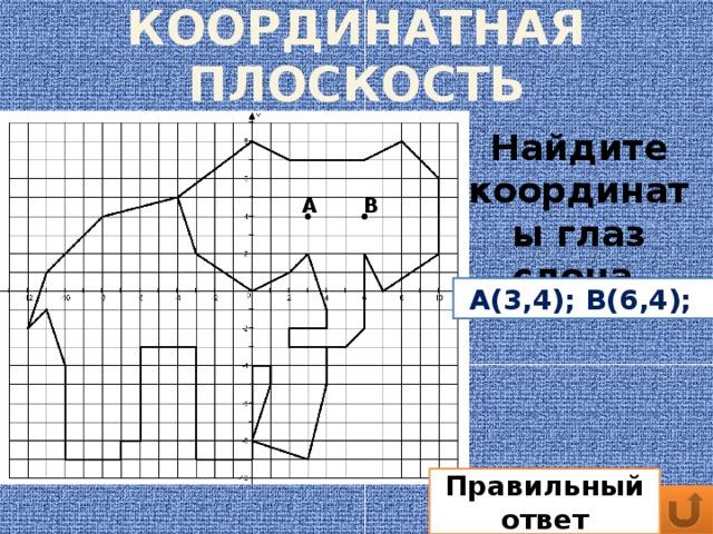 КООРДИНАТНАЯ ПЛОСКОСТЬ Найдите координаты глаз слона А В А(3,4); В(6,4); Правильный ответ