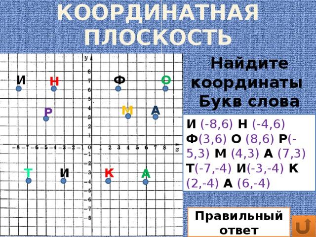 КООРДИНАТНАЯ ПЛОСКОСТЬ Найдите координаты Букв слова ИНФОИНФОРМАТИКА И Ф О Н М А Р И  (-8,6)  Н (-4,6) Ф (3,6)  О  (8,6) Р (-5,3) М (4,3) А (7,3) Т (-7,-4) И (-3,-4)  К (2,-4) А (6,-4) Т И К А Правильный ответ
