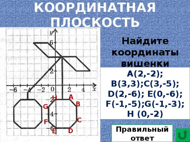 КООРДИНАТНАЯ ПЛОСКОСТЬ Найдите координаты вишенки А(2,-2); В(3,3);С(3,-5); D(2,-6); Е(0,-6); F(-1,-5);G(-1,-3); H (0,-2) А H B G C F Правильный ответ D E