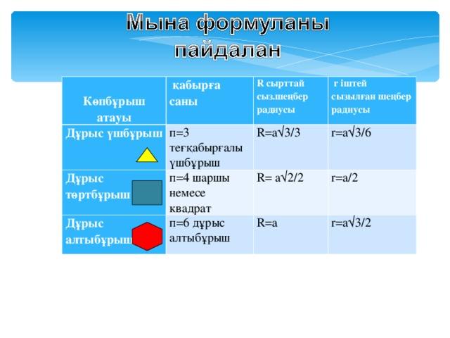 Көпбұрыш атауы Дұрыс үшбұрыш  қабырға саны п =3 теғқабырғалы үшбұрыш R сырттай сыз.шеңбер радиусы Дұрыс төртбұрыш  r іштей сызылған шеңбер радиусы  R= а√3/ 3 п = 4 шаршы немесе квадрат Дұрыс алтыбұрыш r= а√3/6 п = 6 дұрыс алтыбұрыш R= а√ 2 / 2  R= а r= а/ 2  r= а√3/ 2
