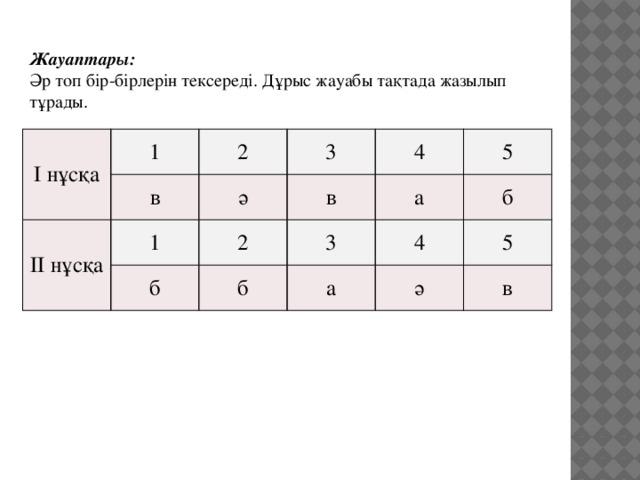 Жауаптары: Әр топ бір-бірлерін тексереді. Дұрыс жауабы тақтада жазылып тұрады. І нұсқа 1 в 2 ІІ нұсқа 3 1 ә в б 4 2 а 3 б 5 б а 4 5 ә в