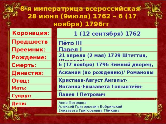 8-я императрица всероссийская    28 июня (9июля) 1762 – 6 (17 ноября) 1796гг   1 (12 сентября) 1762 Коронация : Предшественник : Пётр III Преемник : Павел I 21 апреля (2 мая) 1729 Штеттин, (Пруссия). Рождение: 6 (17 ноября) 1796 Зимний дворец, Петербург Смерть : Аскании (по рождению)/ Романовы (по браку) Династия : Христиан-Август Ангальт-Цербстский Отец: Иоганна-Елизавета Гольштейн-Готторпская Мать: Павел I Петрович Супруг: Дети: Анна Петровна  Алексей Григорьевич Бобринский  Елизавета Григорьевна Тёмкина
