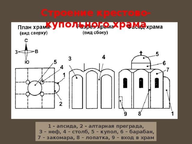Строение крестово-купольного храма 1 - апсида, 2 - алтарная преграда,  3 – неф, 4 – столб, 5 – купол, 6 – барабан,  7 – закомара, 8 – лопатка, 9 – вход в храм