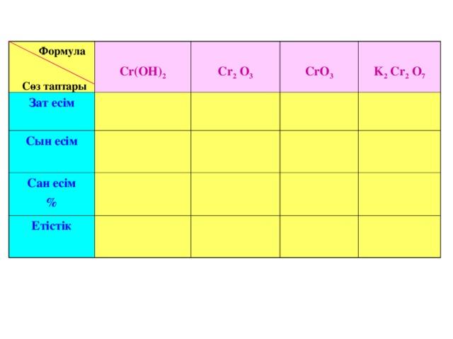 Формула   Сөз таптары  Cr(OH) 2 Зат есім   Cr 2 O 3 Сын есім   CrO 3 Сан есім %  K 2 Cr 2 O 7 Етістік