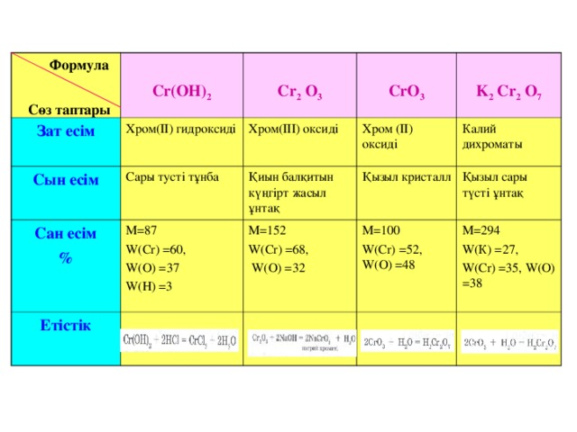 Формула   Сөз таптары Зат есім   Cr(OH) 2  Cr 2 O 3 Хром(ІІ) гидроксиді Сын есім   CrO 3 Хром(ІІІ) оксиді Сары тусті тұнба Сан есім % М = 87 W(Cr) = 60, W( О ) = 37 W( Н ) = 3  K 2 Cr 2 O 7 Хром (ІІ) оксиді Қиын балқитын күңгірт жасыл ұнтақ Етістік  Қызыл кристалл М = 152 W(Cr) = 68,  W( О ) = 32 Калий дихроматы М = 100 W(Cr) = 52, W( О ) = 48 Қызыл сары түсті ұнтақ М = 294 W( К ) = 27, W(Cr) = 35, W( О ) = 38