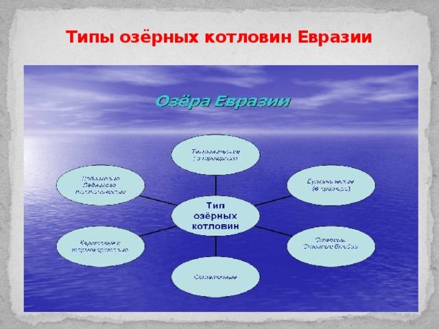 Типы озёрных котловин Евразии