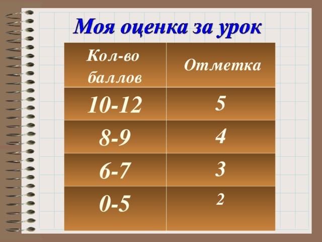Кол-во баллов  Отметка 10-12 5 8-9 4 6-7 3 0-5 2
