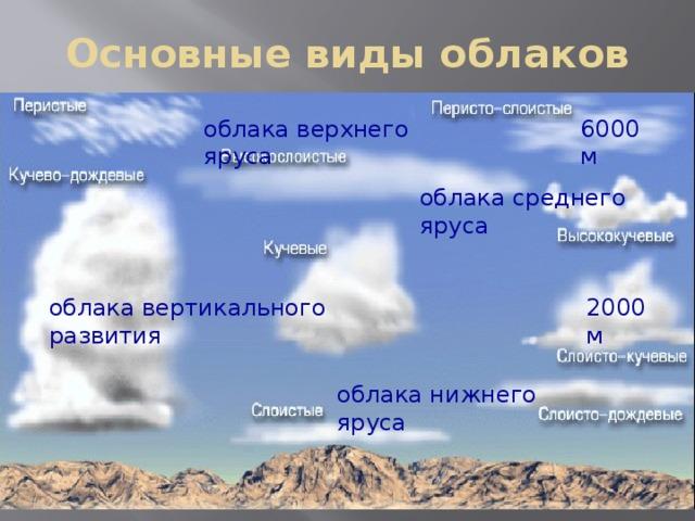 Основные виды облаков облака верхнего яруса 6000 м облака среднего яруса 2000 м облака вертикального развития облака нижнего яруса