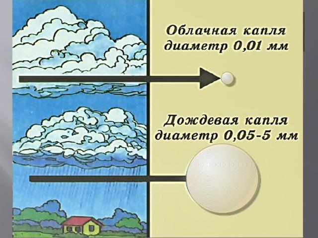 Почему не из каждого облака выпадают атмосферные осадки?