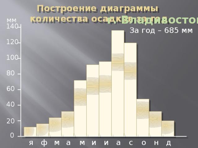 Построение диаграммы количества осадков за год   г. Владивосток мм 140 За год – 685 мм 120 100 80 60 40 20 0 ф я д н о с а и и м а м