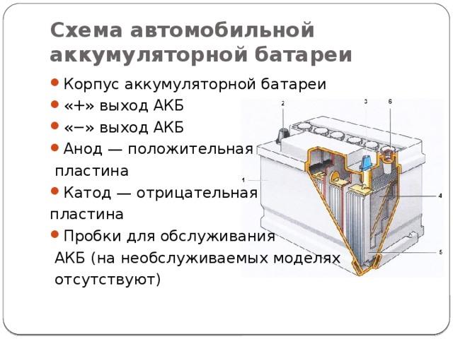 Схема автомобильной аккумуляторной батареи Корпус аккумуляторной батареи «+» выход АКБ «−» выход АКБ Анод — положительная  пластина Катод — отрицательная пластина Пробки для обслуживания  АКБ (на необслуживаемых моделях  отсутствуют)