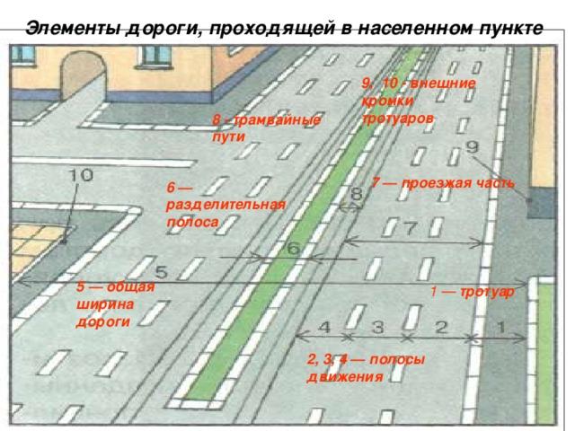 Элементы дороги, проходящей в населенном пункте  9, 10 -  внешние кромки тротуаров  8 - трамвайные пути 7 — проезжая часть 6 — разделительная полоса 5 — общая ширина дороги 1 — тротуар 2, 3, 4 — полосы движения