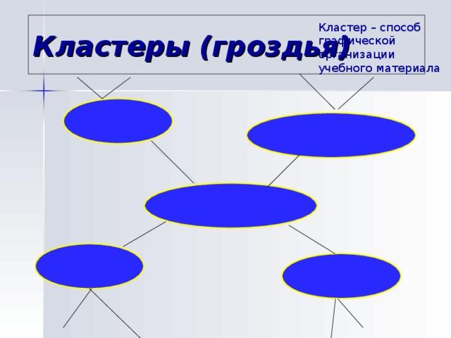 Кластеры (гроздья) Кластер – способ графической организации учебного материала