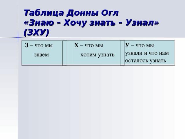 Таблица Донны Огл  «Знаю – Хочу знать – Узнал» (ЗХУ)  З – что мы  знаем Х – что мы  хотим узнать У – что мы узнали и что нам осталось узнать