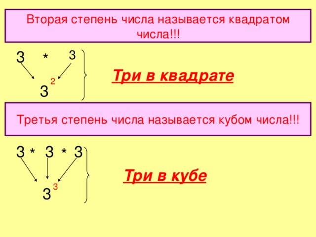 Вторая степень числа называется квадратом числа!!! 3 3 * Три в квадрате 2 3 Третья степень числа называется кубом числа!!! 3 3 3 * * Три в кубе 3 3