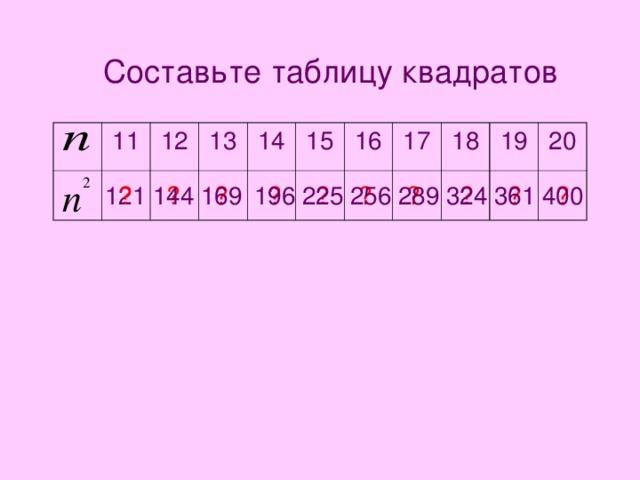 Составьте таблицу квадратов 11 12 13 14 15 16 17 18 19 20 196 225 256 400 289 324 361 144 169 ? ? ? ? ? ? ? ? ? ? 121
