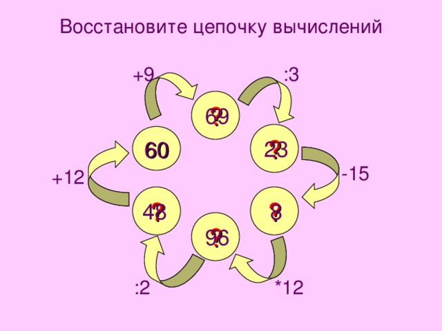 Восстановите цепочку вычислений :3 +9 ? 69 ? 60 23 -15 +12 ? ? 8 48 ? 96 *12 :2
