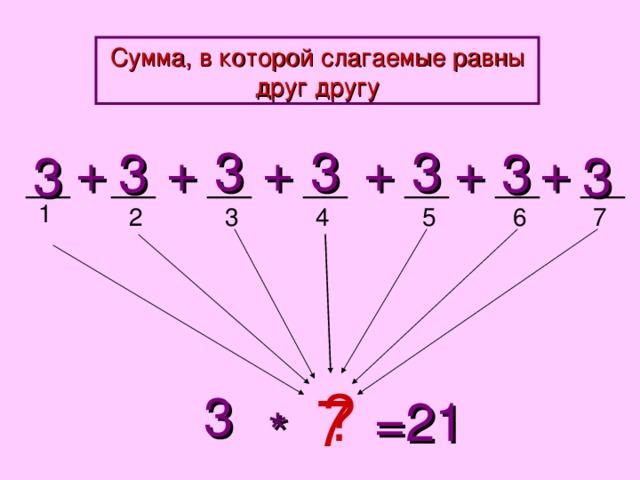 Сумма, в которой слагаемые равны друг другу + + + + + + 3 3 3 3 3 3 3 1 5 4 3 6 7 2 ? 3 7 =21 *